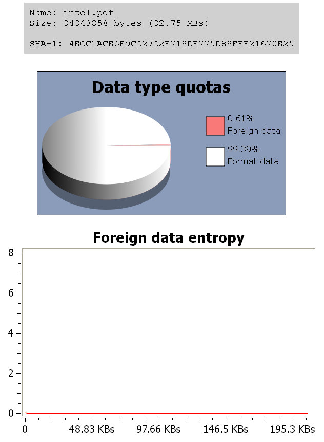 Normal PDF foreign entropy