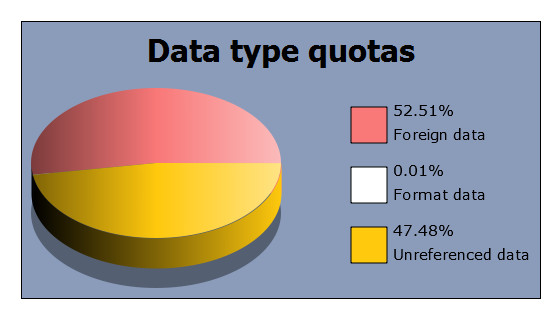 Data quotas pie